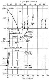 Диаграмма состояния системы мышьяк-кобальт (As-Co)