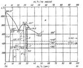 Диаграмма состояния системы мышьяк-медь (As-Cu)
