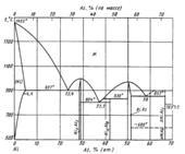 Диаграмма состояния системы мышьяк-никель (As-Ni)