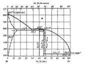 Диаграмма состояния системы мышьяк-олово (As-Sn)