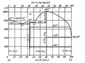 Диаграмма состояния системы мышьяк-цинк (As-Zn)