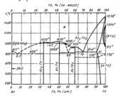 Диаграмма состояния системы мышьяк-железо (As-Fe)