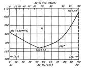 Диаграмма состояния системы мышьяк-золото (As-Au)