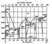 Диаграмма состояния системы никель-титан (Ni-Ti)