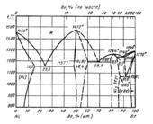 Диаграмма состояния системы никель – бериллий (Ni-Be)