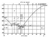 Диаграмма состояния системы никель – бор (Ni-B)