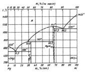 Диаграмма состояния системы никель – магний (Ni-Mg)
