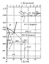 Диаграмма состояния системы никель – углерод (Ni-C)