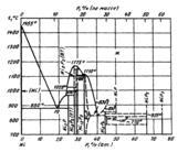 Диаграмма состояния системы никель  – фосфор (Ni-P)