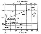 Диаграмма состояния системы никель  – кислород (Ni-O)