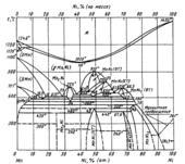 Диаграмма состояния системы никель  – марганец (Ni-Mn)