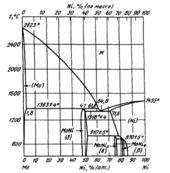 Диаграмма состояния системы никель  – молибден (Ni-Mo)