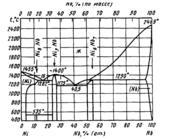 Диаграмма состояния системы никель  – ниобий (Ni-Nb)