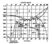 Диаграмма состояния системы никель  – ванадий (Ni-V)