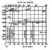 Диаграмма состояния системы никель  – вольфрам (Ni-W)