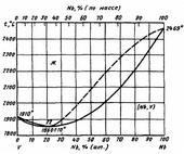 Диаграмма состояния системы ниобий-ванадий (Nb-V)