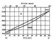 Диаграмма состояния системы ниобий-вольфрам (Nb-W)
