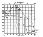 Диаграмма состояния системы олово - итттрий (Sn-Y)