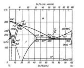 Диаграмма состояния системы олово - таллий (Sn-Tl)