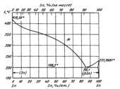 Диаграмма состояния системы олово - цинк (Sn-Zn)