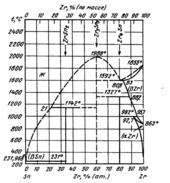 Диаграмма состояния системы олово – цирконий (Sn-Zr)
