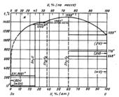 Диаграмма состояния системы олово - уран (Sn-U)