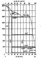 Диаграмма состояния системы олово - ванадий (Sn-V)