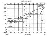 Диаграмма состояния системы олово  – сурьма (Sn-Sb)