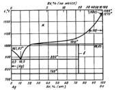 Диаграмма состояния системы серебро – бериллий (Ag-Be)