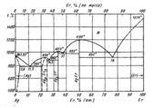 Диаграмма состояния системы серебро – эрбий (Ag-Er)