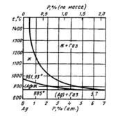 Диаграмма состояния системы серебро – фосфор (Ag-P)