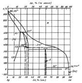 Диаграмма состояния системы серебро – галлий (Ag-Ga)