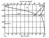 Диаграмма состояния системы серебро – германий (Ag-Ge)