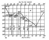Диаграмма состояния системы серебро – европий (Ag-Eu)
