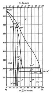 Диаграмма состояния системы серебро – индий (Ag-In)