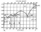 Диаграмма состояния системы серебро – иттрий (Ag-Y)