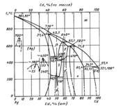 Диаграмма состояния системы серебро – кадмий (Ag-Cd)