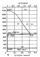 Диаграмма состояния системы серебро – кислород (Ag-O)