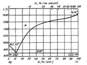 Диаграмма состояния системы серебро – кремний (Ag-Si)