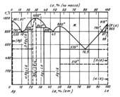 Диаграмма состояния системы серебро – лантан (Ag-La)