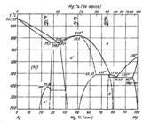 Диаграмма состояния системы серебро – магний (Ag-Mg)