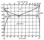 Диаграмма состояния системы серебро - медь (Ag-Cu)