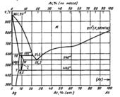 Диаграмма состояния системы серебро – мышьяк (Ag-As)