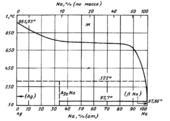 Диаграмма состояния системы серебро – натрий (Ag-Na)