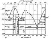 Диаграмма состояния системы серебро – неодим (Ag-Nd)