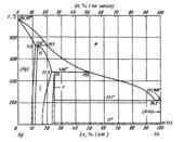 Диаграмма состояния системы серебро – олово (Ag-Sn)