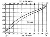 Диаграмма состояния системы серебро – палладий (Ag-Pd)