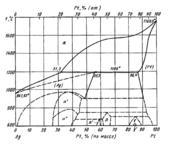 Диаграмма состояния системы серебро – платина (Ag-Pt)