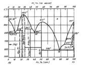 Диаграмма состояния системы серебро – празеодим (Ag-Pr)