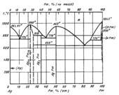 Диаграмма состояния системы серебро – прометий (Ag-Pm)